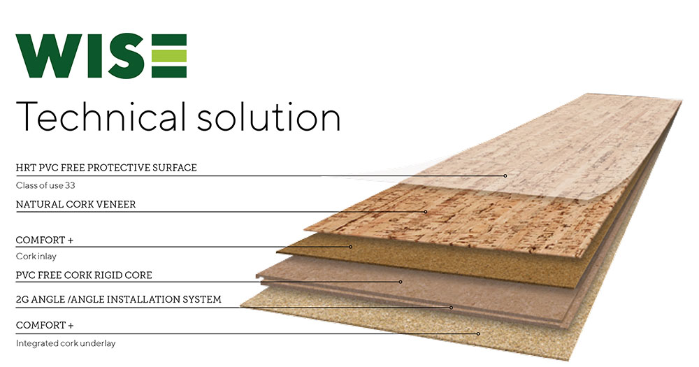 Amorim WISE Wood flooring consists of an engineered multilayer construction shown here. An integrated cork underlay is followed by the 2G installation system, then a PVC Free Cork Rigid Core, followed by a second high quality cork inlay layer that sits below the realistic wood veneer layer, and finally a PVC Free protective surface layer.