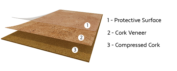 Corktech uses an engineered multilayer construction that starts with an integrated cork underlay, layered by a high density fiberboard (HDF), followed by a quality core layer of cork, then a cork veneer layer, and finally a protective surface.