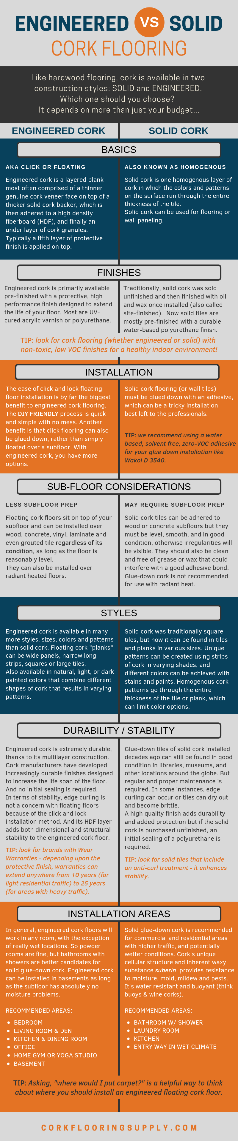 "ENGINEERED vs. SOLID CORK FLOORING: An Infographic explaining the differences between Engineered and Solid Cork Flooring and the benefits of each. Like hardwood flooring, cork is available in two construction styles: SOLID and ENGINEERED. Which one should you choose for your home? The answer depends on more than just your budget.  TIP: Asking, ""where would I put carpet?"" is a helpful way to think about where you should install an engineered floating cork floor."